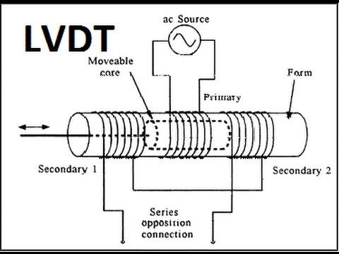 LVDT transducer principle